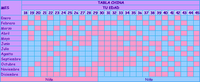 Calendario Chino Embarazo 2020.Tabla China Para Conocer El Sexo Del Bebe