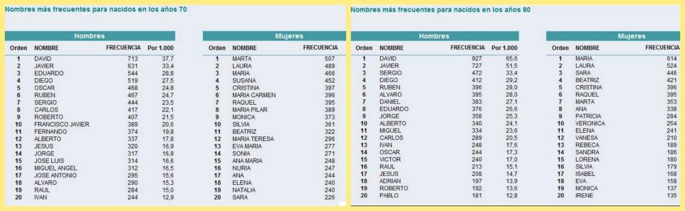 Nombres mas utilizados en La Rioja en la decada 70 y 80