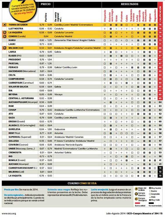 Informe-Leche-OCU-2014