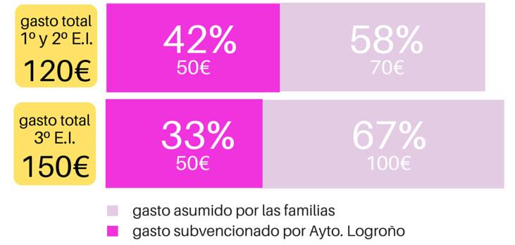 gastos-material-escolar-infantil-La-Rioja