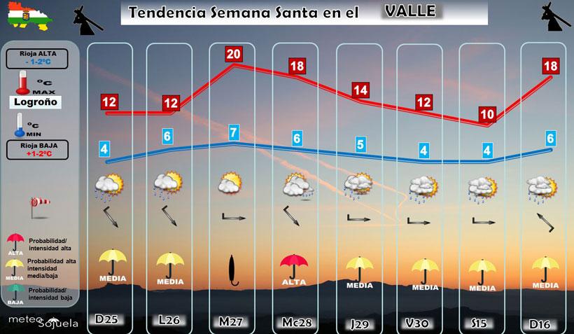 Temperaturas-Semana-Santa-Logrono