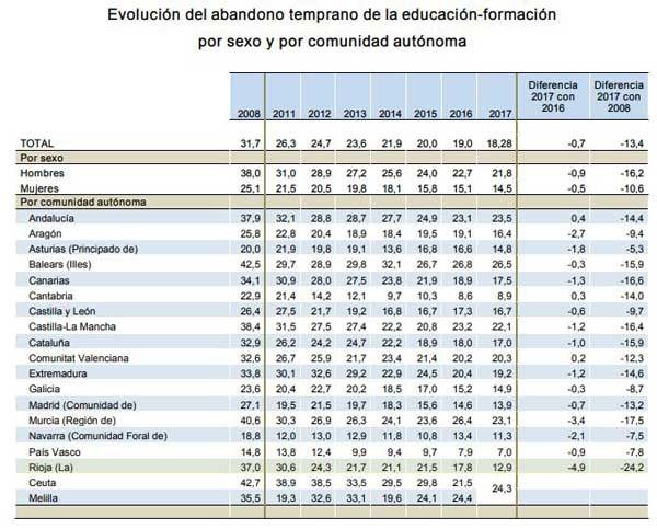 tasa-abandono-escolar-temprano-Espana