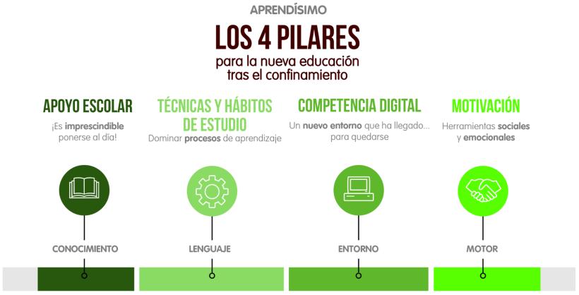 los_4_pilares_confinamiento