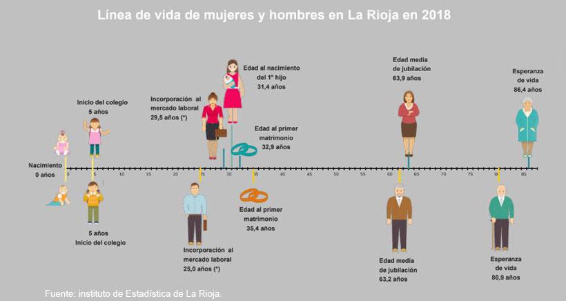 Mujeres riojanas: más formadas, pero peor pagadas