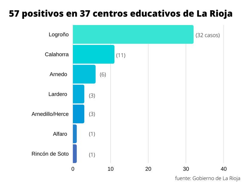 casos-covid colegios-por-localidades