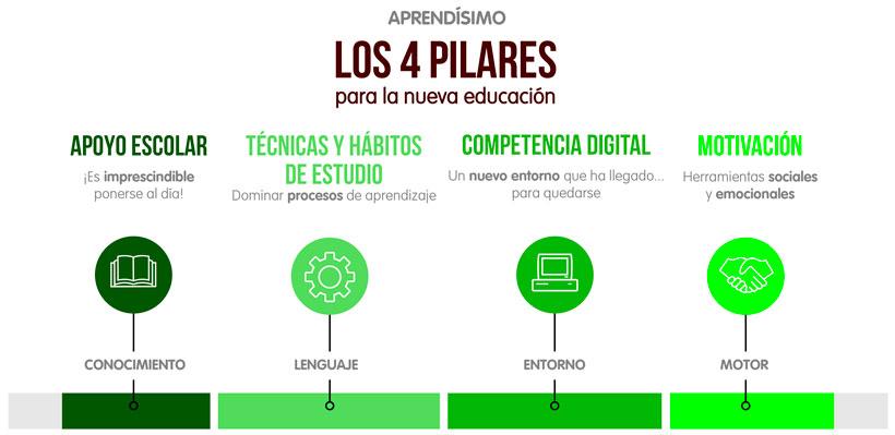 los_4_pilares